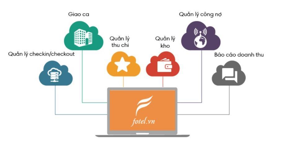 Phần mềm quản lý khách sạn Fotel